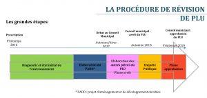 Schéma Frise chronologique de la procédure de révision du PLU à Quéven